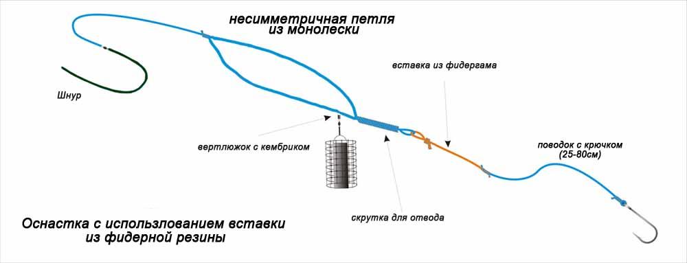 как правильно вязать фидерную оснастку