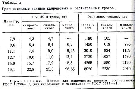 соотношение веса лодки и мотора
