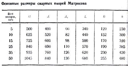как определить вес якоря на лодку пвх